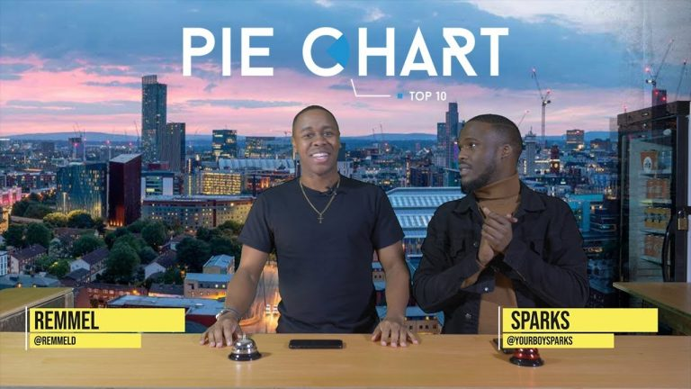 Bugzy Malone, Aitch, IAMDDB, Geko, K Don Rank Top 10 On Pie Chart EP01